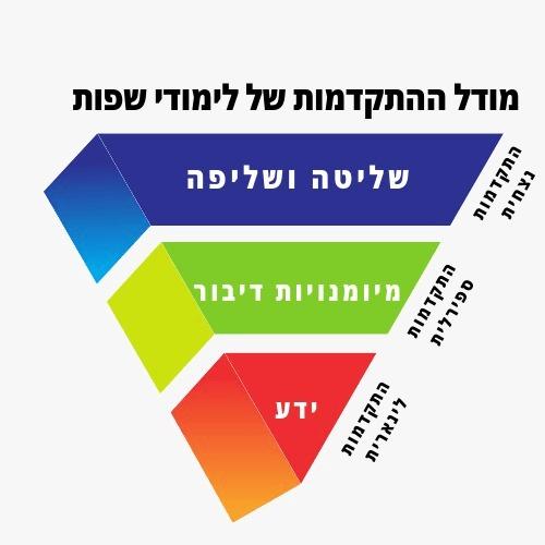 מודל ההתקדמות של לימודי שפות