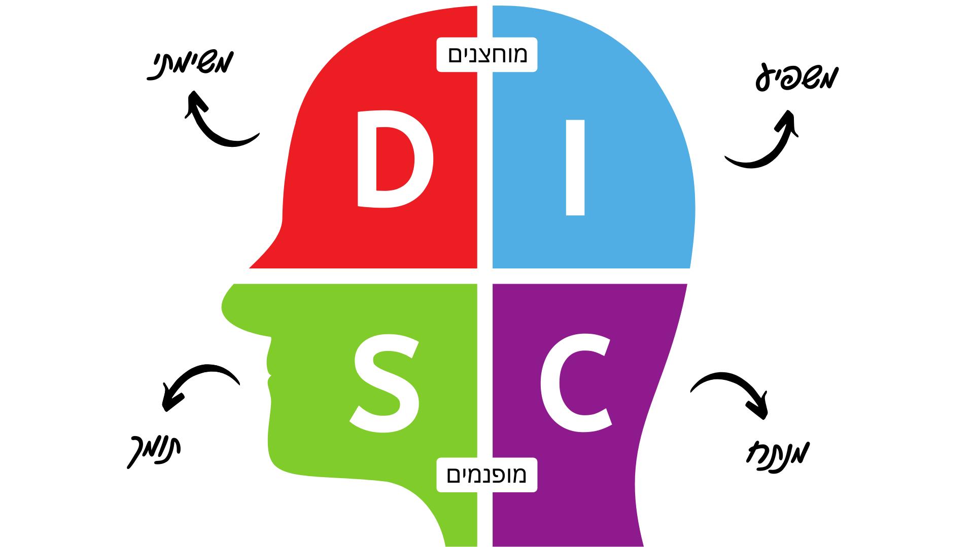 סגנונות תקשורת בלימודי שפות